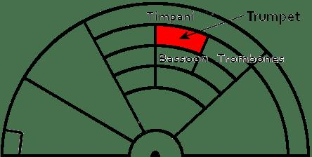 trumpet-seats