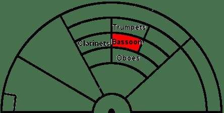 bassoon-seats