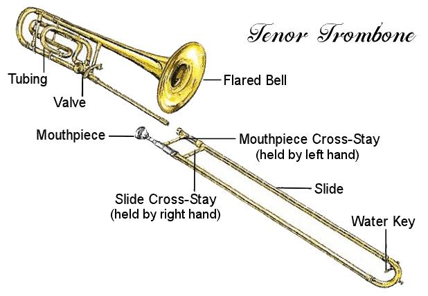 trombone-diagram